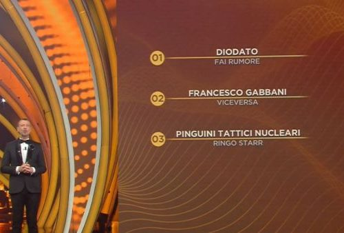 Festival di Sanremo 2020 – Ecco la classifica finale